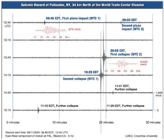 Datos sismográficos del día de los atentados, tomado desde Pasadena.